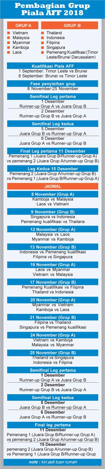 Pembagian Grup Piala AFF 2018