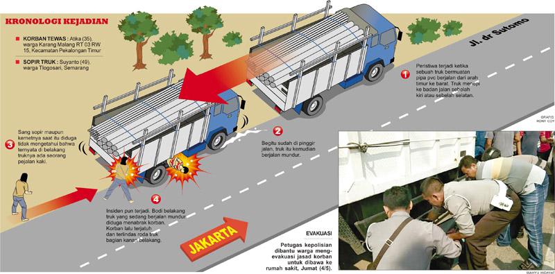 Warga Karang Malang Tewas Terlindas Truk-kronologi kejadian